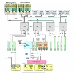 B Tree Index In Oracle With Diagram Medieval Castle Labeled System Block Diagrams Server X5 4 Service Manual