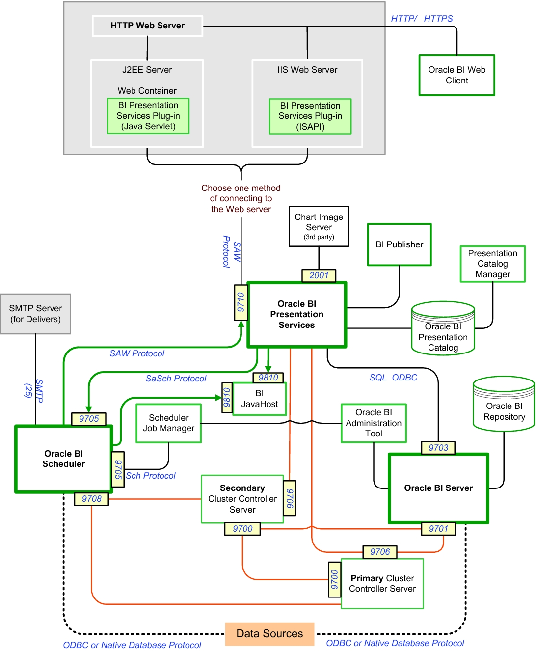 j2ee architecture diagram hot water circulating pump ha for oracle bi ee overview solaris cluster