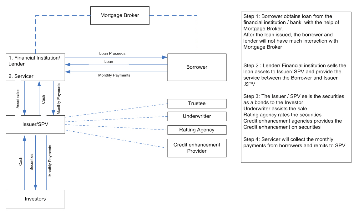 mortgage process diagram cat5e wiring wall socket 2 securitization of loans an overview flow