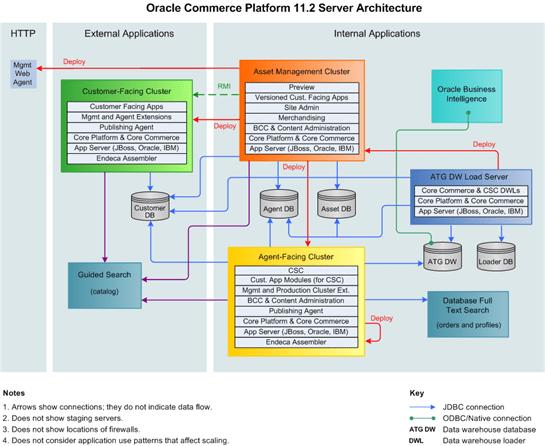 application integration architecture diagram yard machine mower parts oracle commerce platform multiple guide