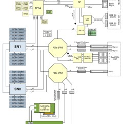 B Tree Index In Oracle With Diagram Prs Wiring Diagrams Server Block Sparc S7 2 Service Manual