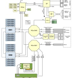 server block diagram [ 1080 x 1358 Pixel ]