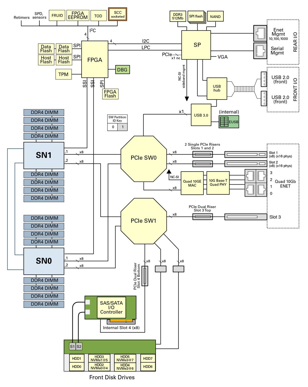 hight resolution of server block diagram