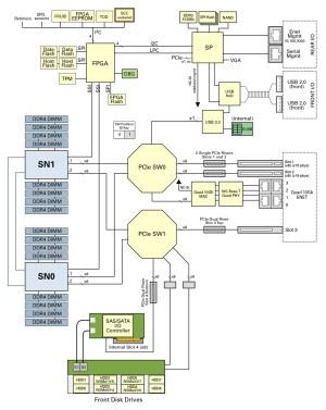 Server Block Diagram  SPARC S72 Server Service Manual
