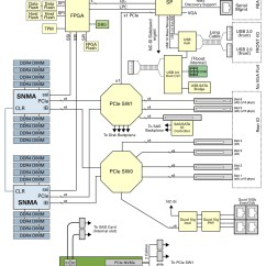 B Tree Index In Oracle With Diagram How To Read Wiring Diagrams For Cars Server Block Dual Processor Netra Sparc S7 2