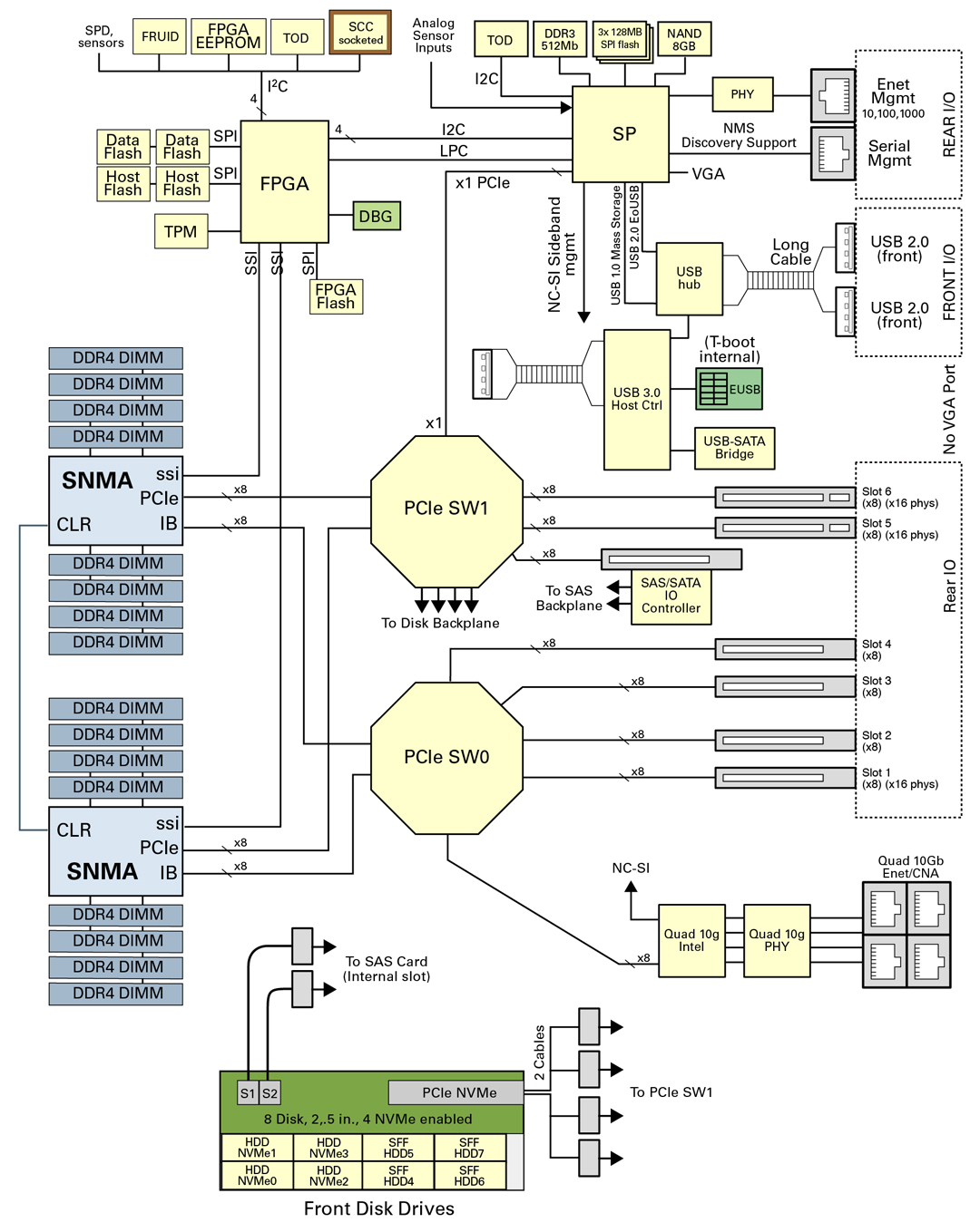 hight resolution of image figure showing block diagram of server components