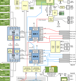 server block diagram [ 1080 x 1395 Pixel ]
