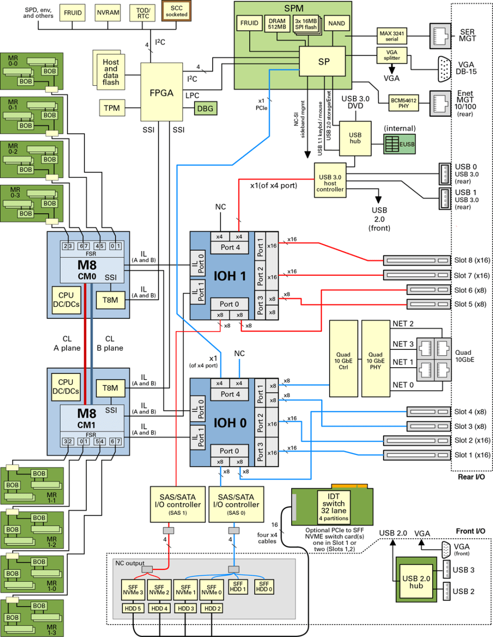 medium resolution of server block diagram
