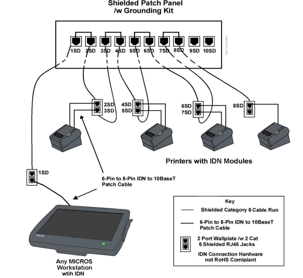 medium resolution of this figure shows a micros workstation driving idn printers over shielded cabling
