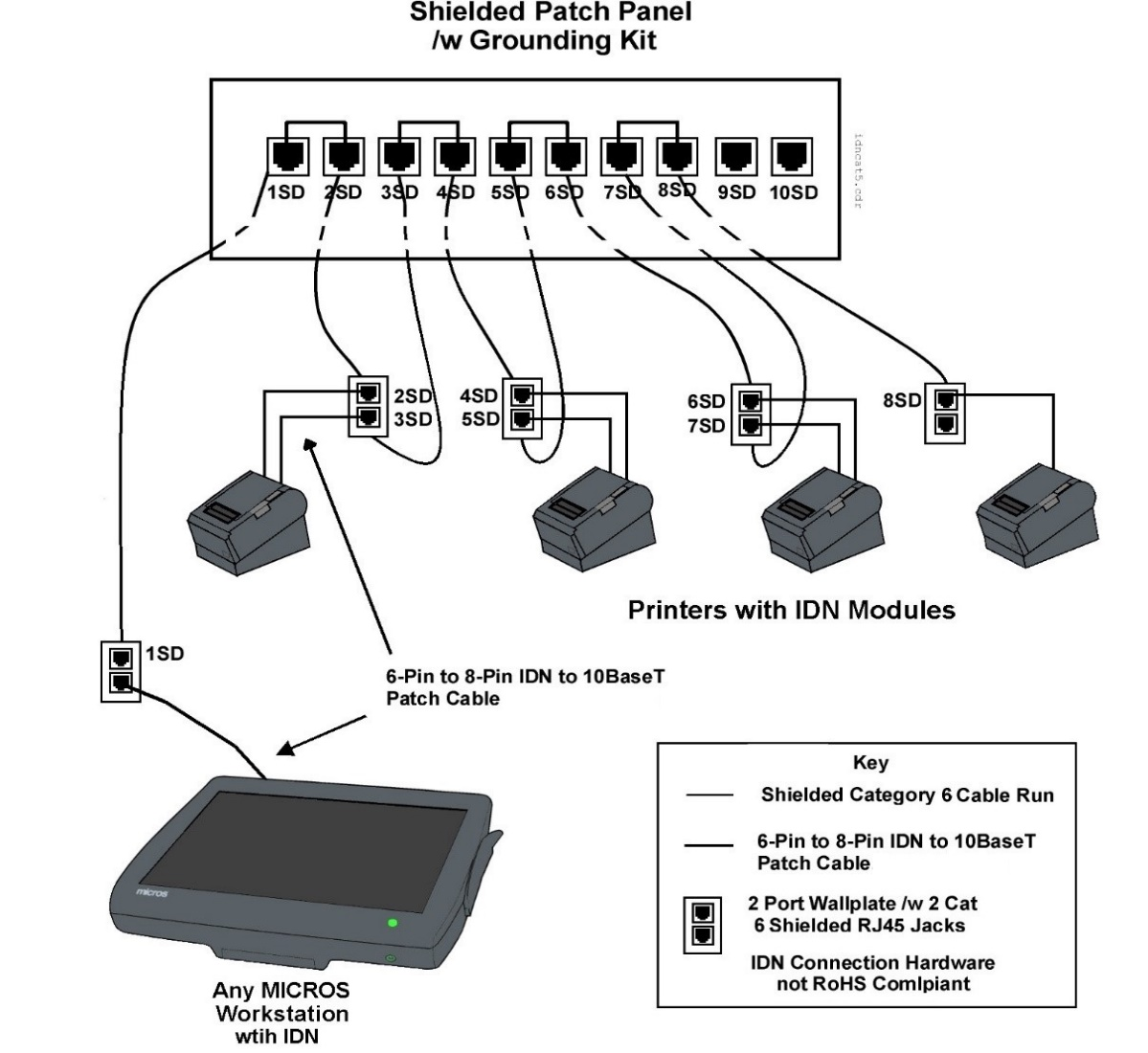 hight resolution of this figure shows a micros workstation driving idn printers over shielded cabling