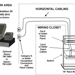Structured Cabling Wiring Diagram Turkey Vulture Examples