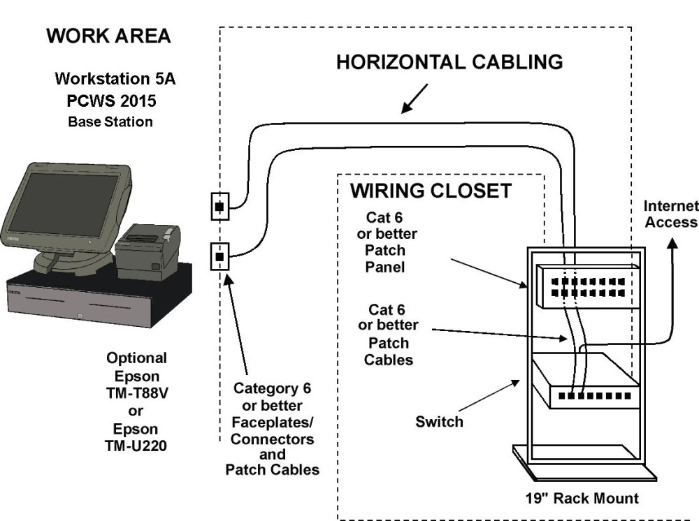 medium resolution of this figure shows an example of a single workstation and printer installation for simphony