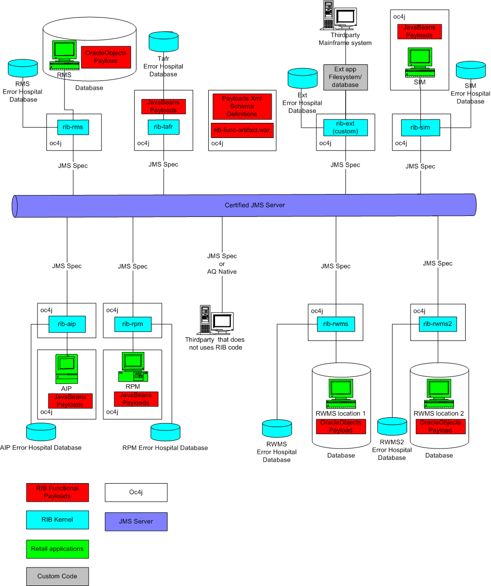 application integration architecture diagram 2006 chevy silverado stereo wiring deployment and options 6