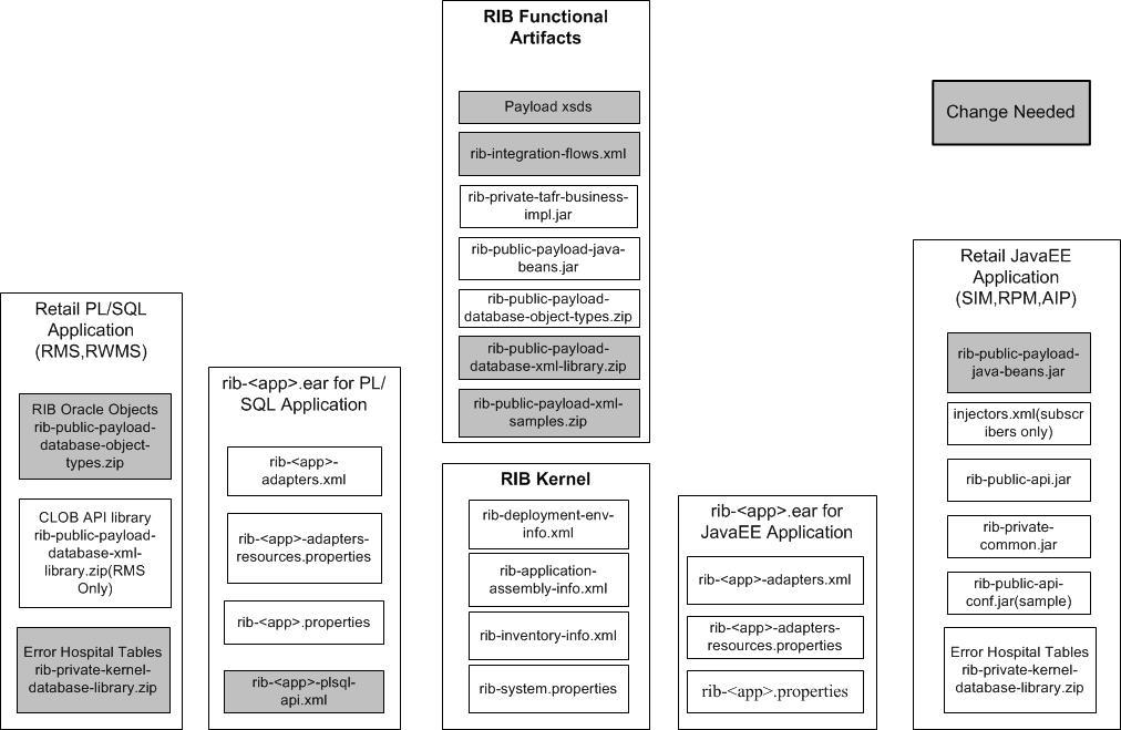 RIB Customization/Extension