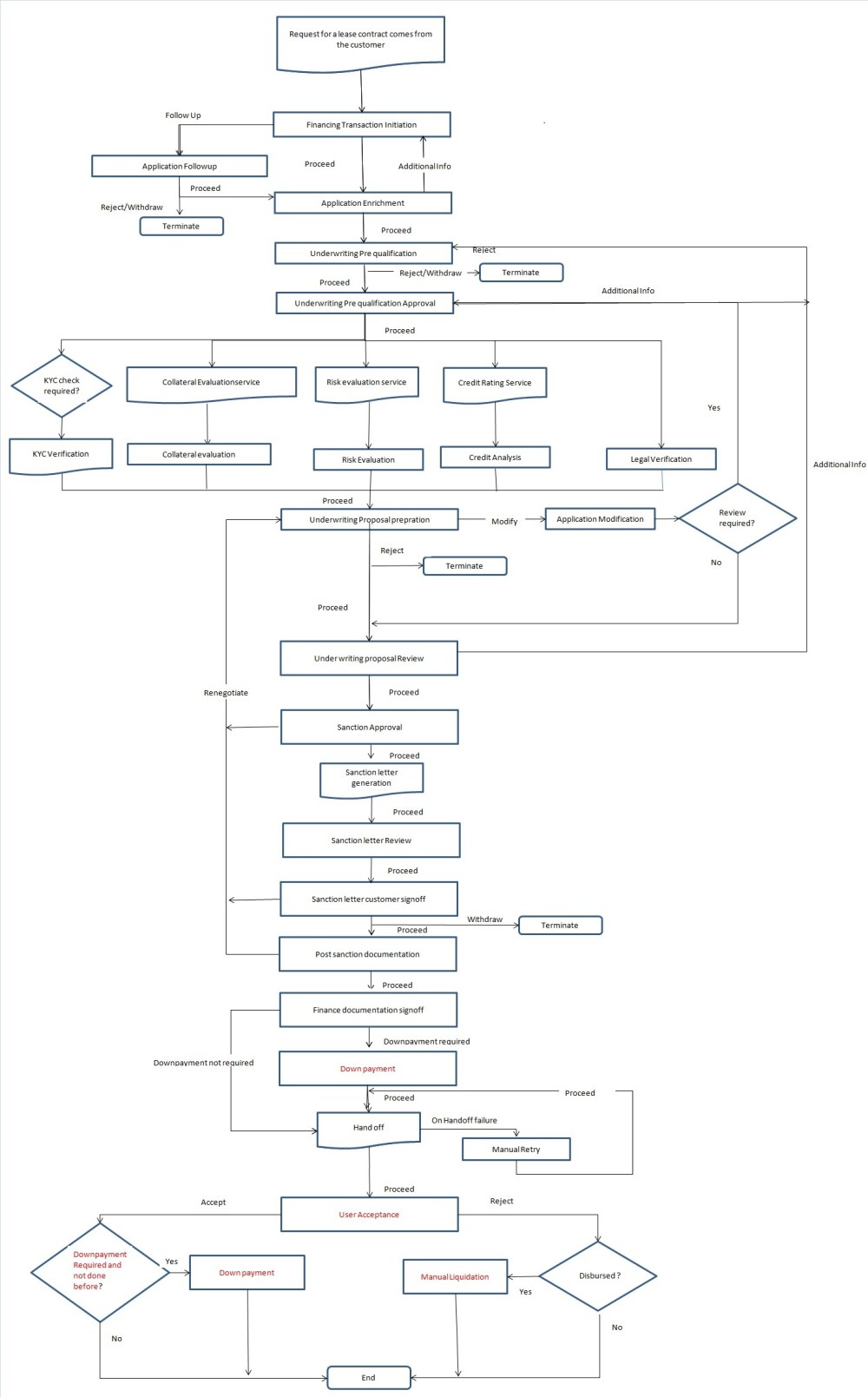 medium resolution of 2 1 process flow diagram