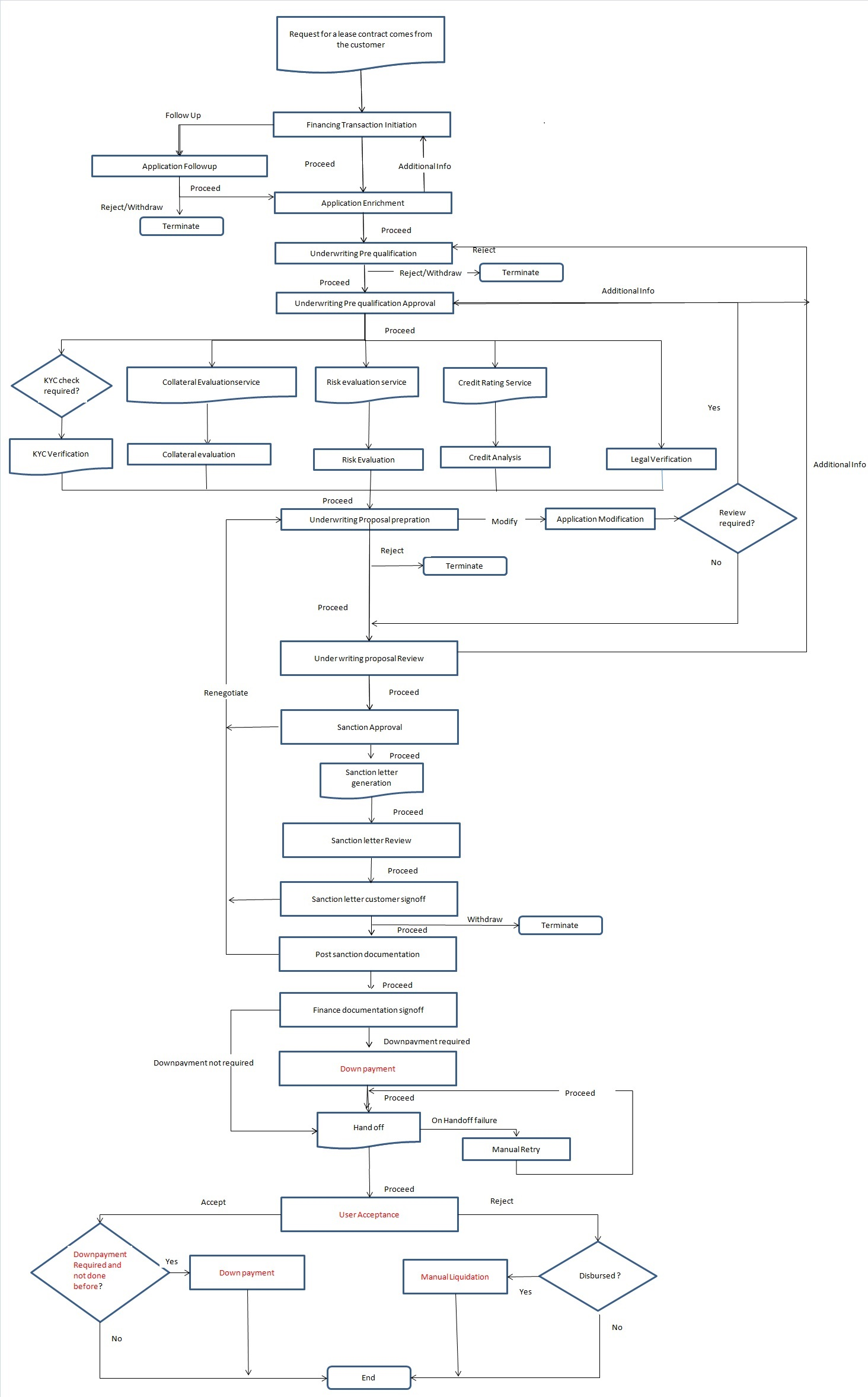 hight resolution of 2 1 process flow diagram