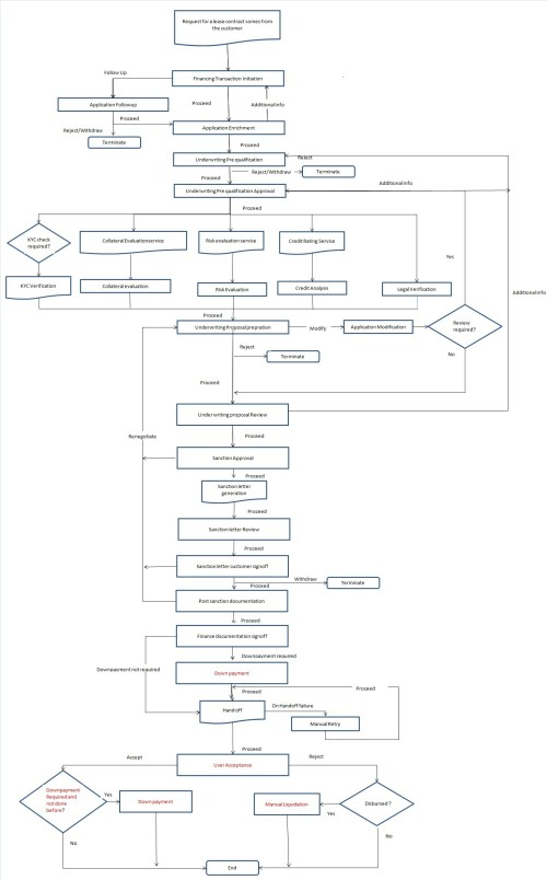 small resolution of 2 1 process flow diagram