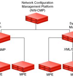 wireles network configuration diagram [ 1903 x 1016 Pixel ]
