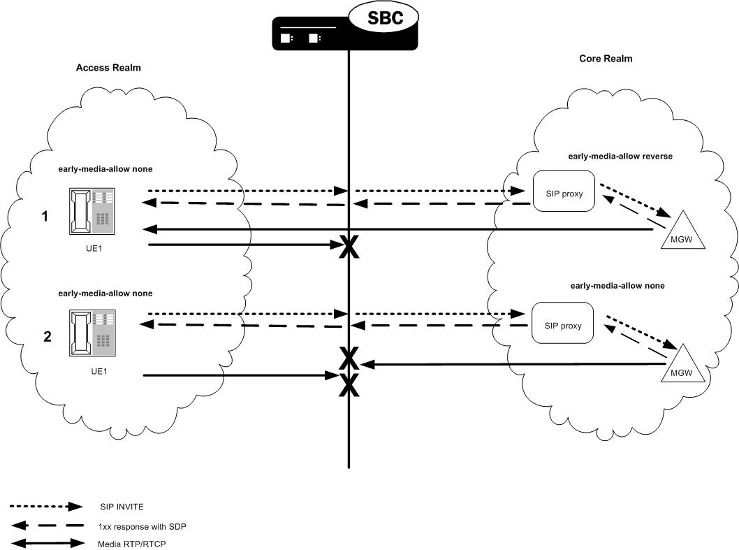 hight resolution of the sip early media suppression example diagram is described below
