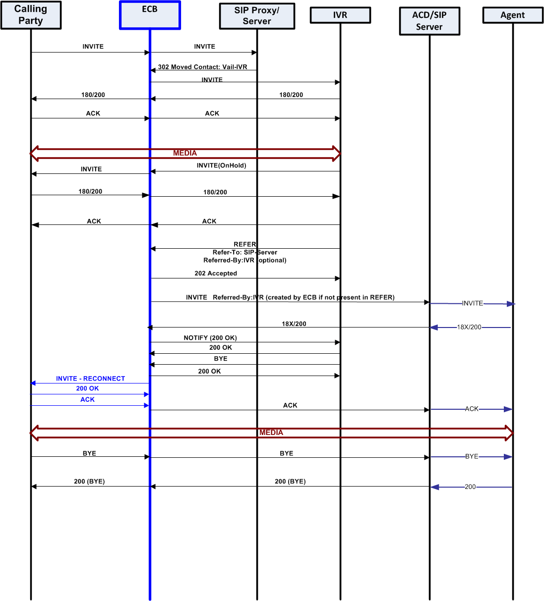 hight resolution of this ladder diagram shows unattended call transfer from the calling party to the ecb to the