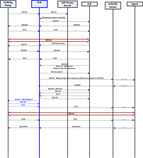 small resolution of this ladder diagram shows unattended call transfer from the calling party to the ecb to the