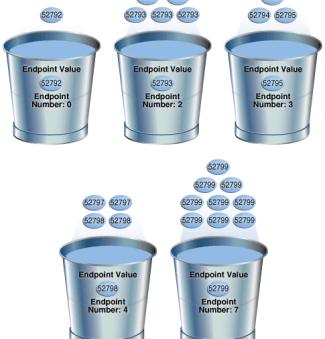 Oracle Statistics