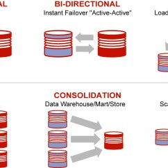 Oracle Database 11g Architecture Diagram With Explanation 2016 F150 Trailer Wiring 1 Introduction To Goldengate