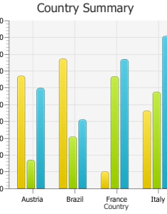 Sample bar chart description of figure follows also using javafx charts tutorials and documentation rh docs oracle