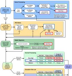 process flow diagram java wiring diagram post process flow diagram javascript library process flow diagram java [ 830 x 1447 Pixel ]
