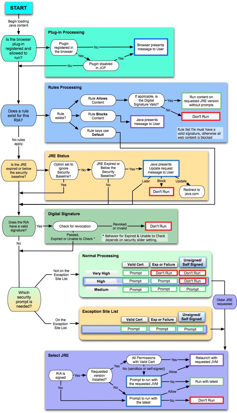 hight resolution of block diagram java