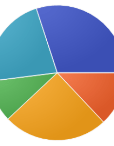 typical pie chart also release rh docs oracle