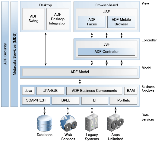 graphic showing layers of ADF architecture