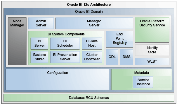 obiee architecture diagram 6 5 onan generator wiring 1 introduction to oracle business intelligence system administration