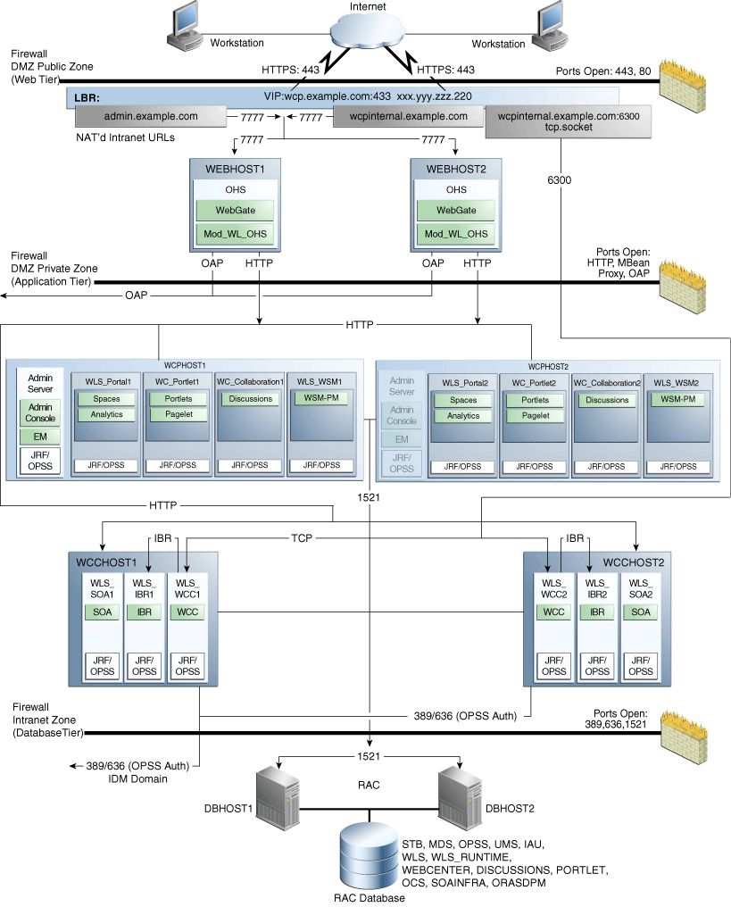 hight resolution of 3 1 diagram of the webcenter portal enterprise deployment topology