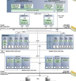 3 1 diagram of the webcenter portal enterprise deployment topology [ 780 x 1061 Pixel ]