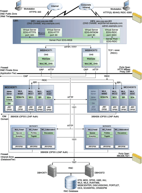 small resolution of 3 1 diagram of the webcenter portal enterprise deployment topology