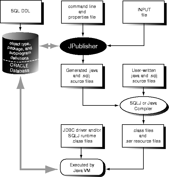 Using Java in the Database
