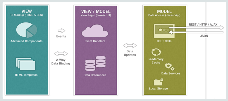 the Model-View-ViewModel (MVVM) architectural design pattern
