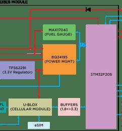 overview pinout diagram [ 2493 x 1815 Pixel ]