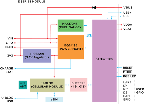small resolution of overview pinout diagram