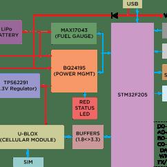 Block Diagram Of Sim Card 2007 Cobalt Starter Wiring Particle Datasheets Documentation Electron Datasheet