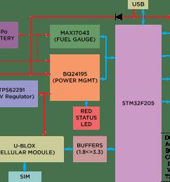interfaces block diagram [ 1149 x 837 Pixel ]