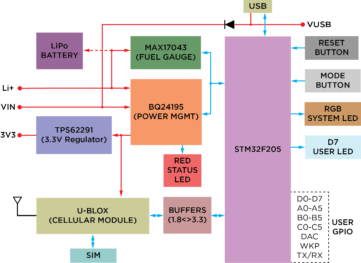 hight resolution of interfaces block diagram