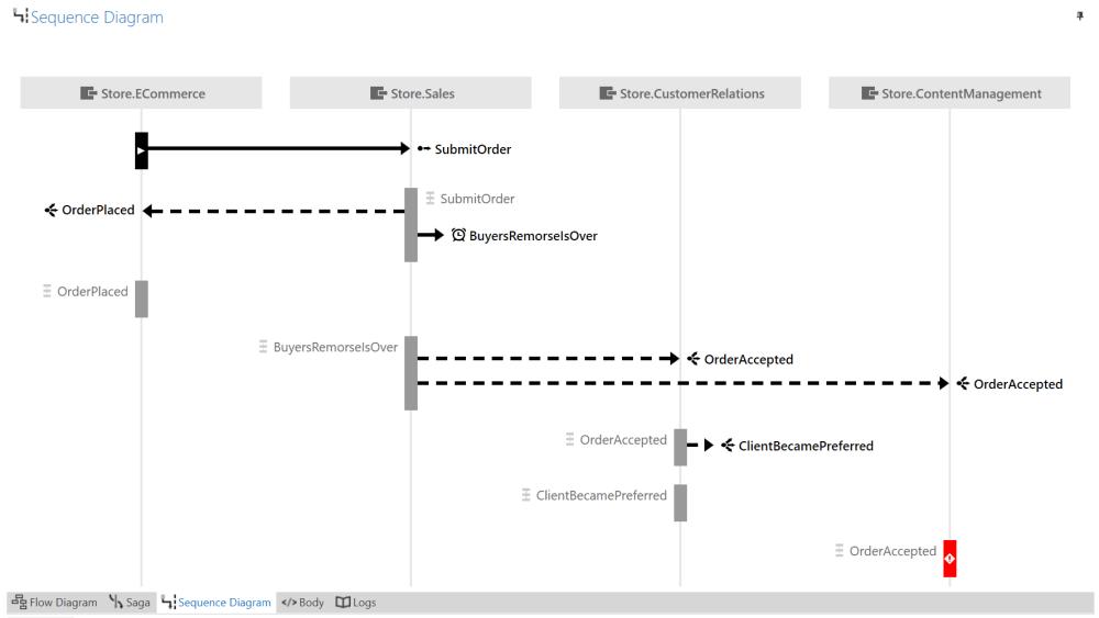 medium resolution of sequence flow diagram