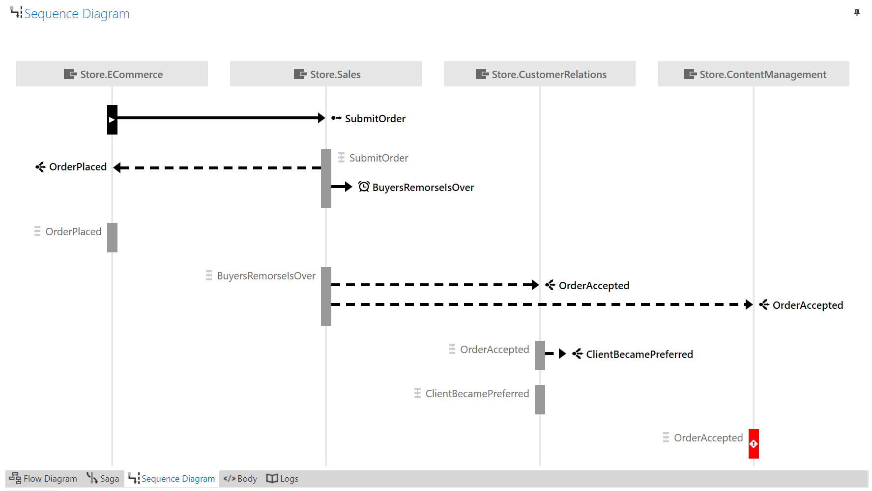 hight resolution of sequence flow diagram