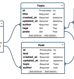ponyjs using pony orm objects at the frontend pony orm documentation pony orm er diagram pony er diagram [ 1242 x 672 Pixel ]