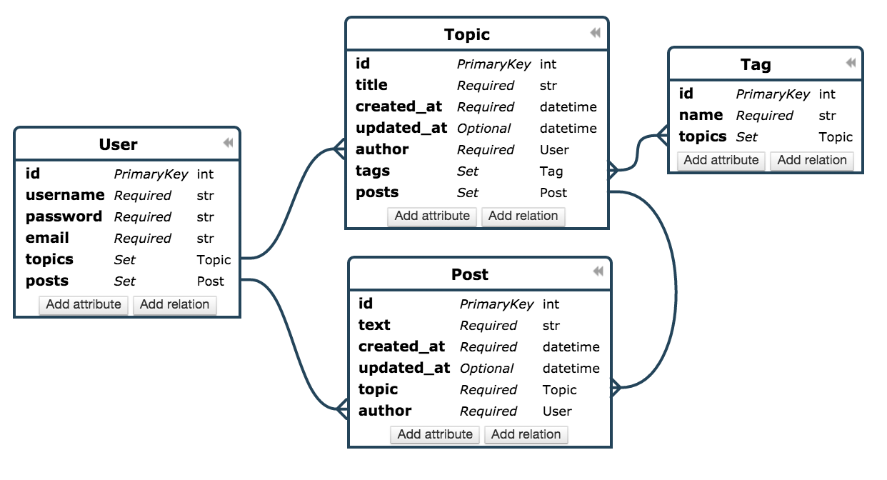 hight resolution of ponyjs using pony orm objects at the frontend pony orm documentation pony orm er diagram pony er diagram