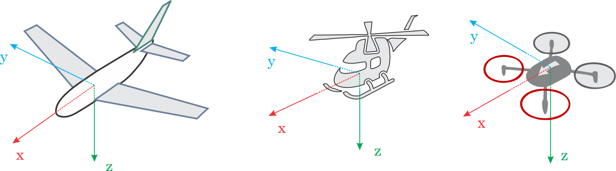 hight resolution of it is important to know the vehicle heading direction in order to align the autopilot with the vehicle vector of movement multicopters have a heading even