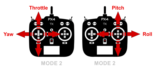 small resolution of types of remote controls