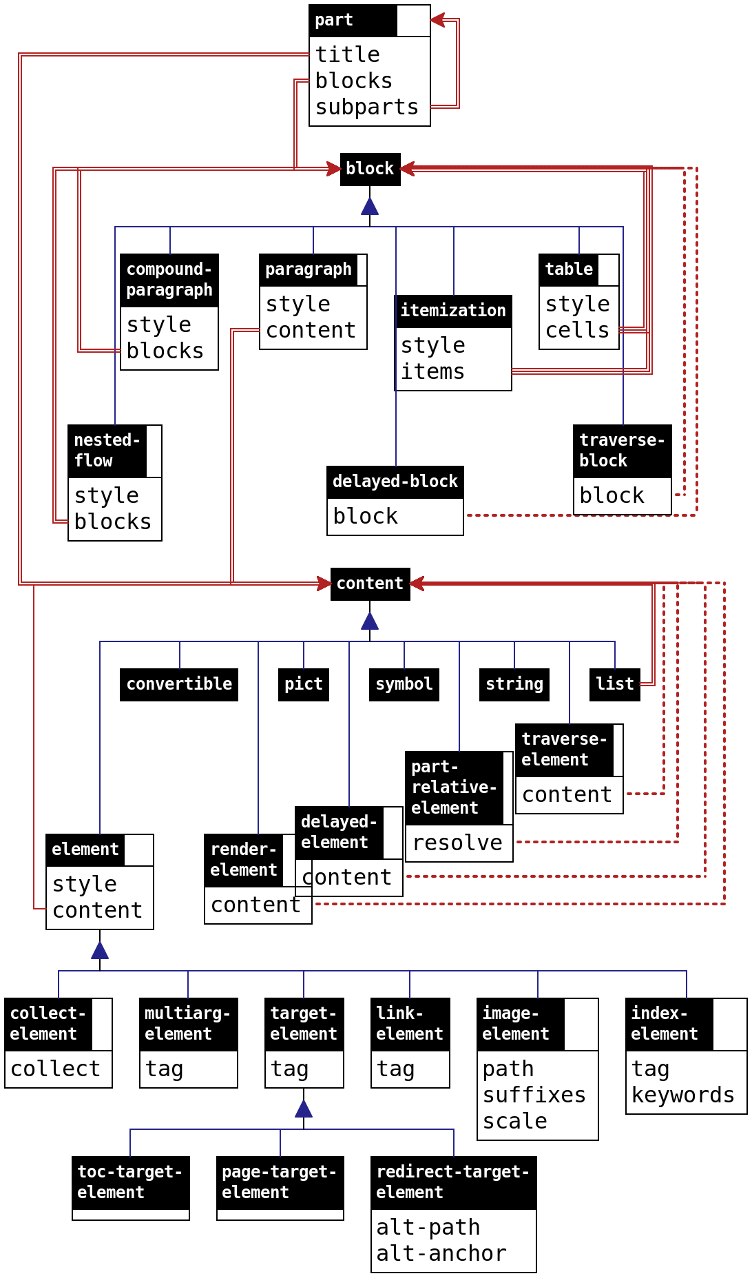6 3 Structures And Processing